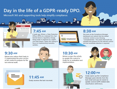 Day in the life of a GDPR-ready DPO
